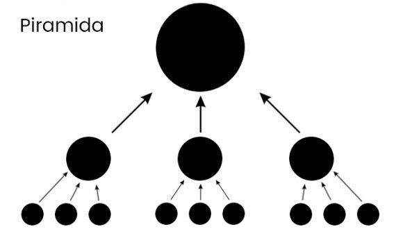 schemat piramidy seo